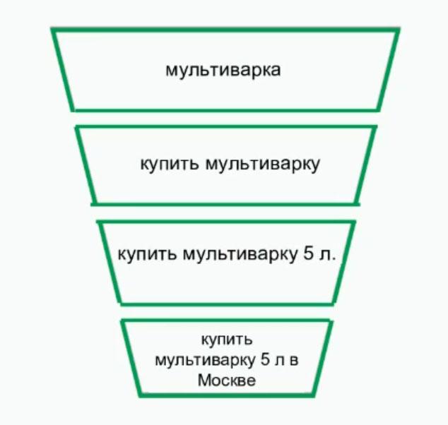 За месяц пользователи ввели запрос «мультиварка» 1 811 780 раз, «купить мультиварку» – 62 580 раз, «купить мультиварку 5 л» – 157 раз, «купить мультиварку 5 л в москве» – 1 раз.