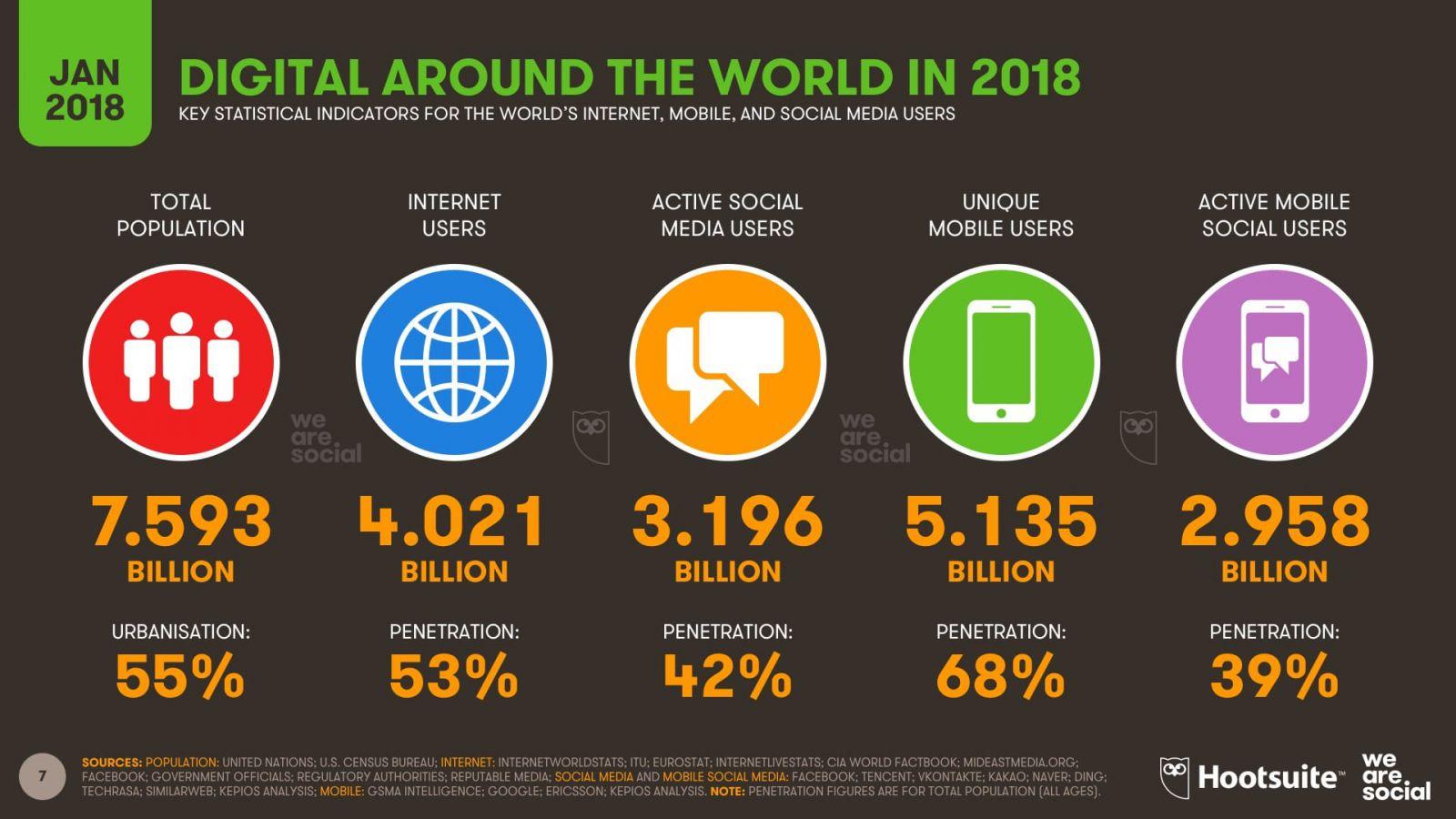 27f8487df Digital-сфера неутомимо растет и развивается. Это доказывает, что  продвижение бизнеса в интернете становится лишь актуальнее.