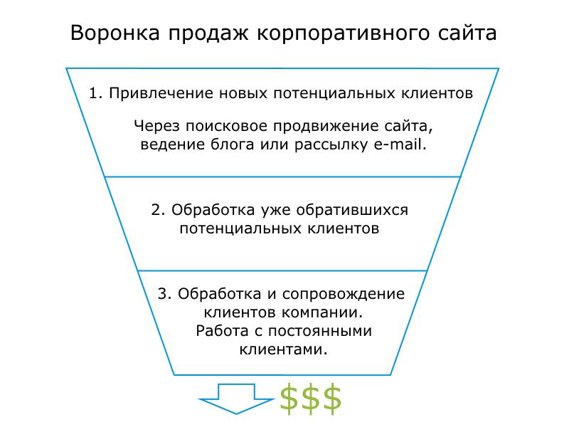 Воронка продаж корпоративного сайта