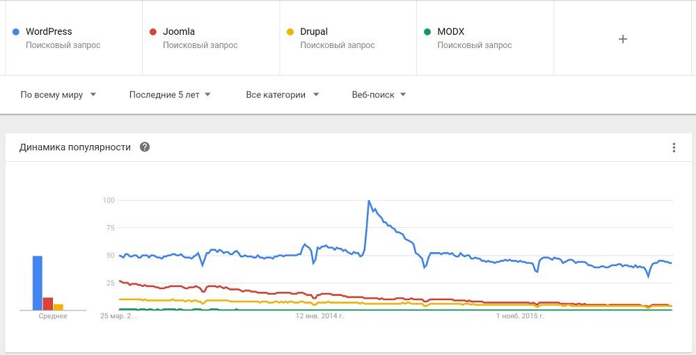 Популярность CMS на Google Trends