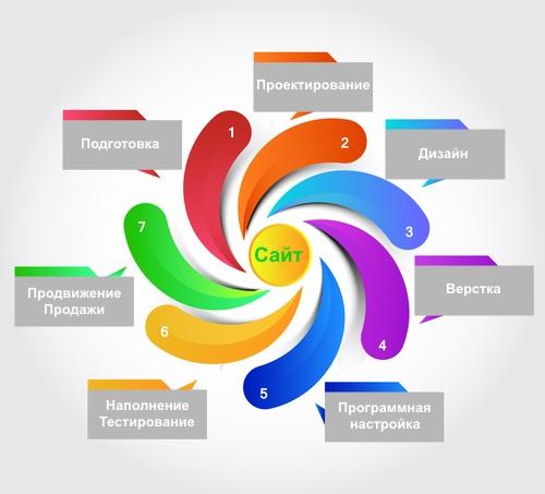 Основные этапы создания сайта