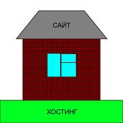 Если сайт - это дом, то хостинг - это земля