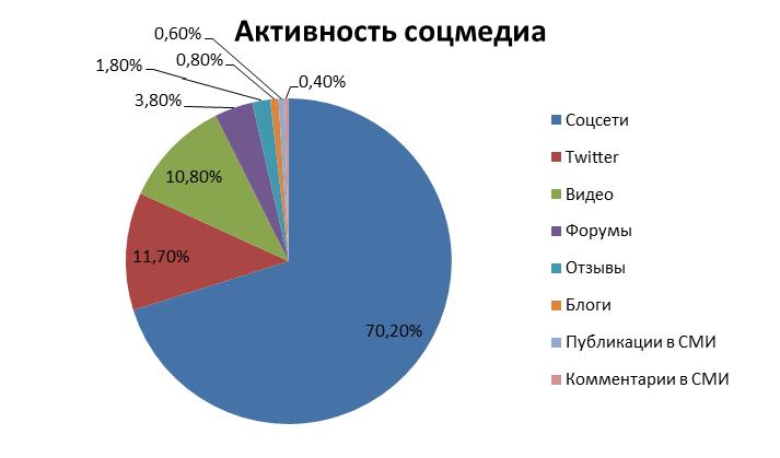 По данным Brand Analytics на май 2017 года