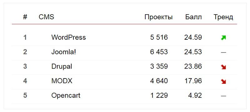 «Рейтинг Рунета» - CMS