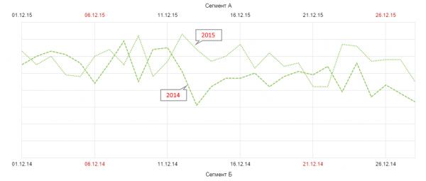 Сравнение трафика декабрь 2014 vs декабрь 2015