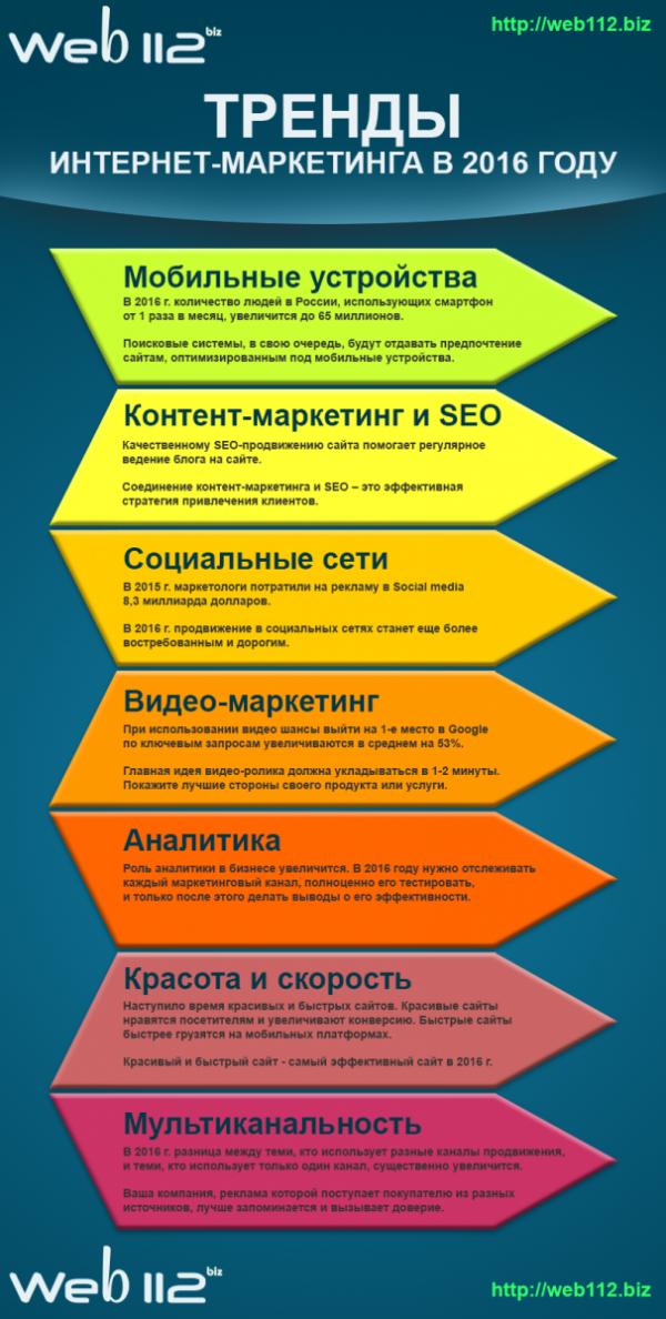 Тренды интернет-маркетинга в 2016 г. - инфографика