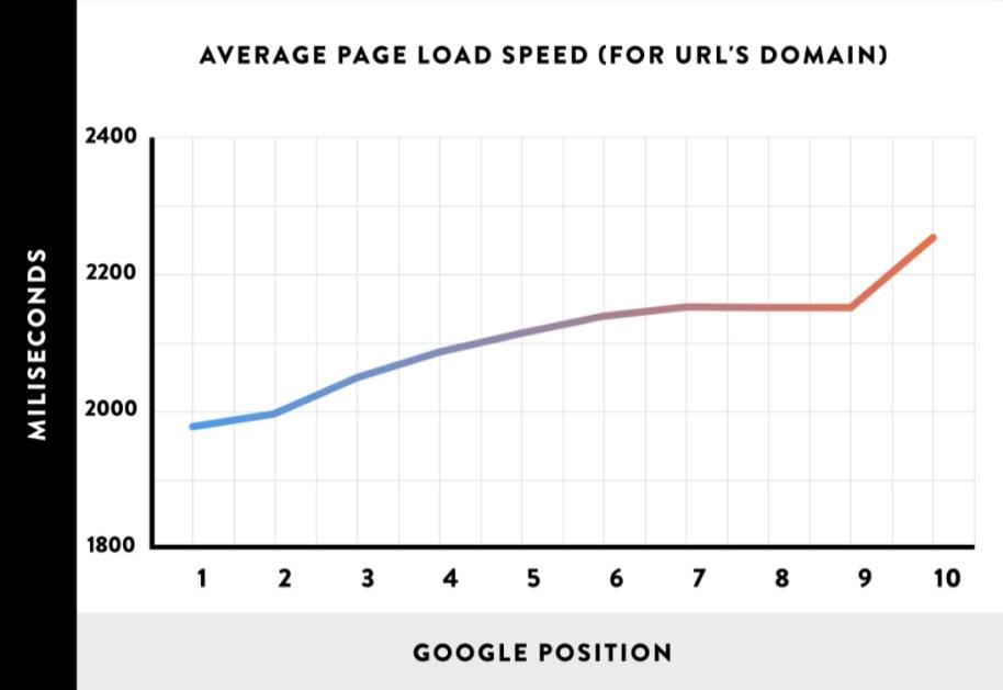 исследования Брайана Дина о скорости загрузки сайта