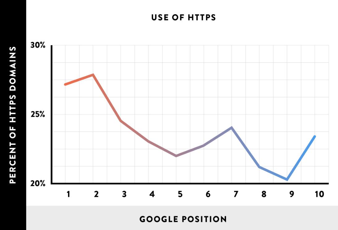 HTTPS помогает попасть на первое место в Google