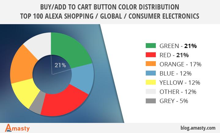Использование зеленых кнопок на сайтах